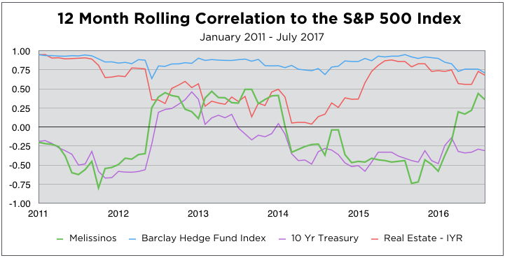 12 Month Rolling Correlation