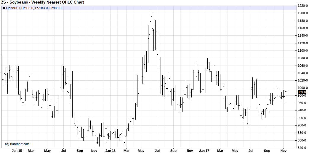 Examples of Sideways Trends Soybeans